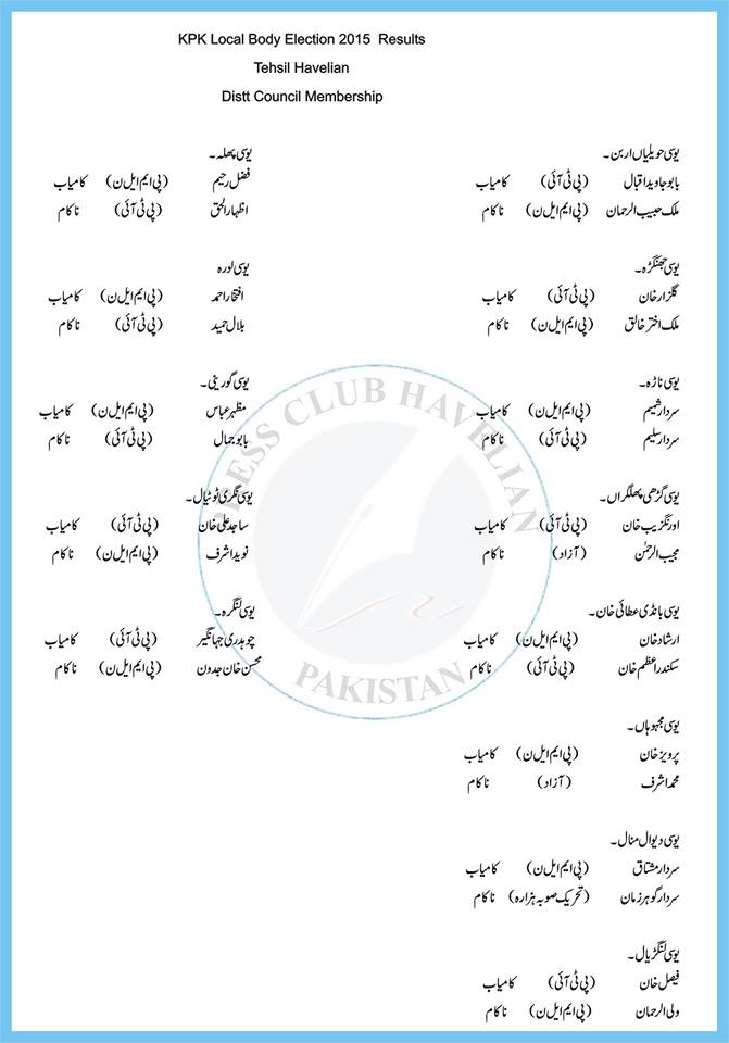 District Council Results for KPK Local Govt Election